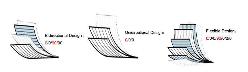 Lamination-Design-of-CFRT