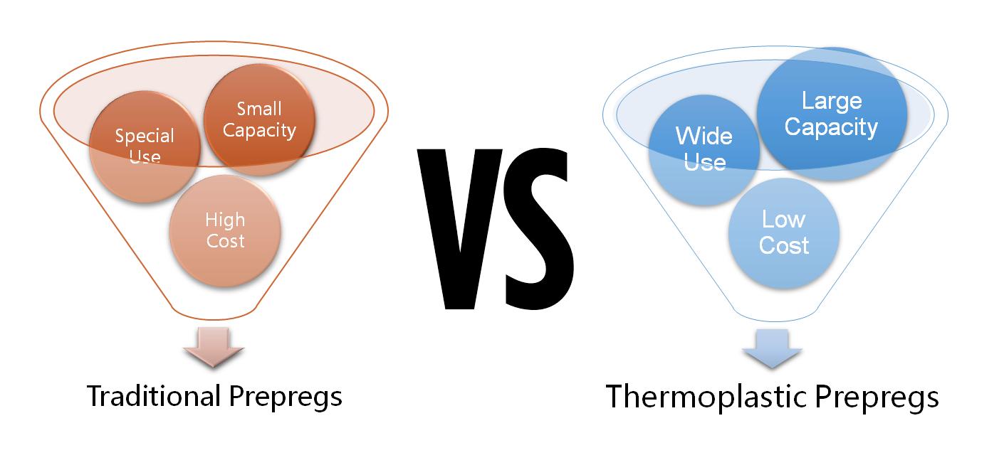 Traditional Prepregs VS Thermoplastic Prepregs