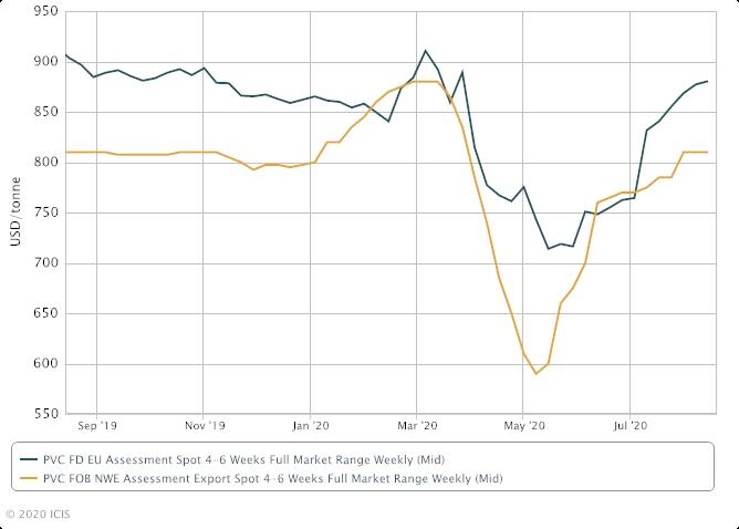 European-PVC-Recovers-fr2